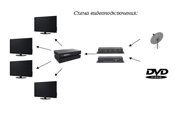 схема подключения видео